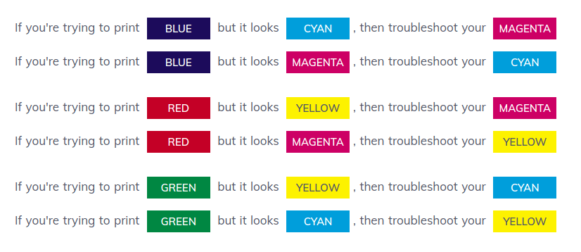 Color troubleshooting chart